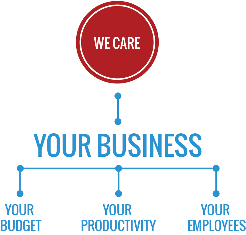 We Care About Your Business