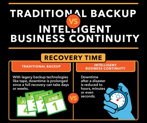 Traditional-Backup-vs-Business-Continuity-Top